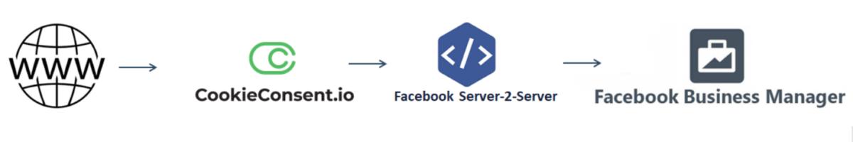 Facebook server 2 server